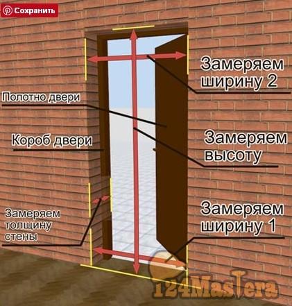 Как сделать замеры межкомнатных дверей 331