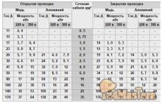 вот примерная таблица расчетов при выборе сечения кабеля или автоматического выключателя
