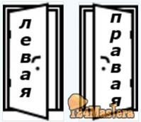Как определить ЛЕВОЕ и ПРАВОЕ открывание двери