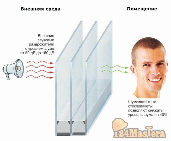 Новое окно - стеклопакет от шума