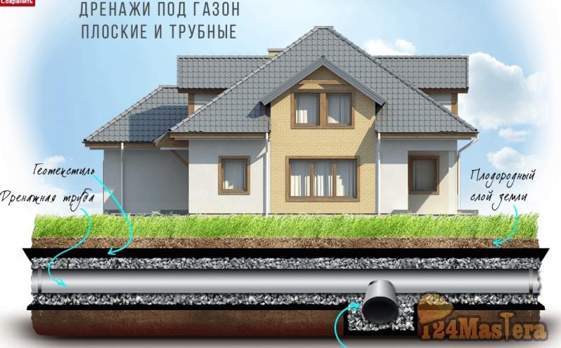 Строительство дренажных систем