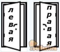 Как определить открывание двери? Двери бывают левые и правые.